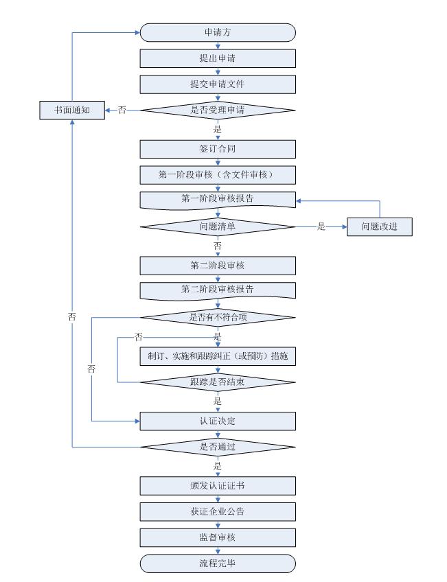 知识产权管理体系认证流程图