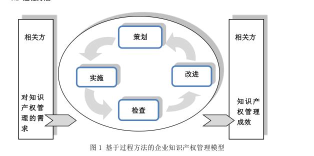 企业知识产权管理规范(GB/T 29490—2013)