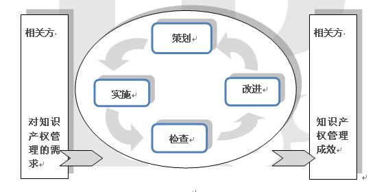 合肥陈军知识产权律师团队详解企业知识产权管理规范贯标