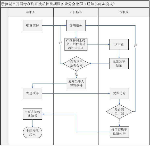 安徽合肥专利权质押登记前期服务业务流程图