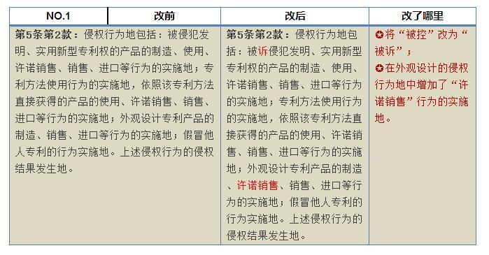 再解读《2015最高人民法院关于审理专利纠纷案件适用法律问题的若干规定》第二次修正案