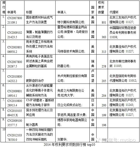 2014年中国发明授权专利情况白皮书
