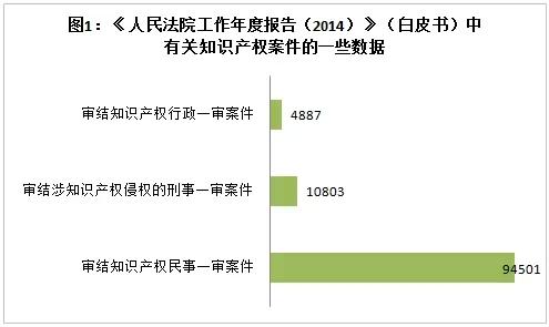最高法:2010-2014中国知识产权诉讼状况对比