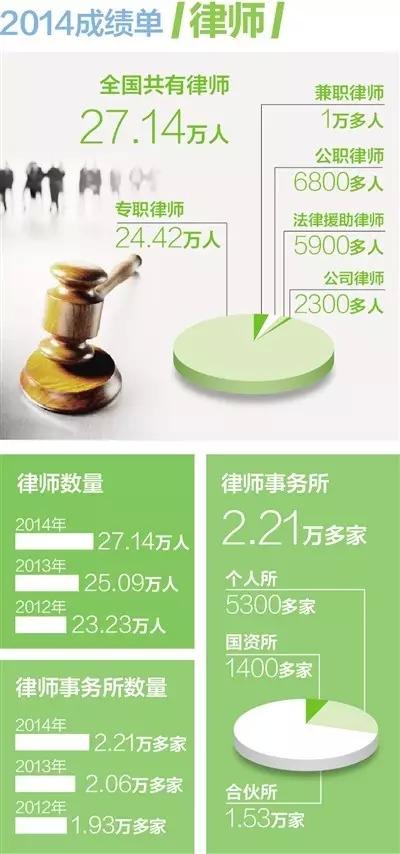 全国律师及律师事务所数字