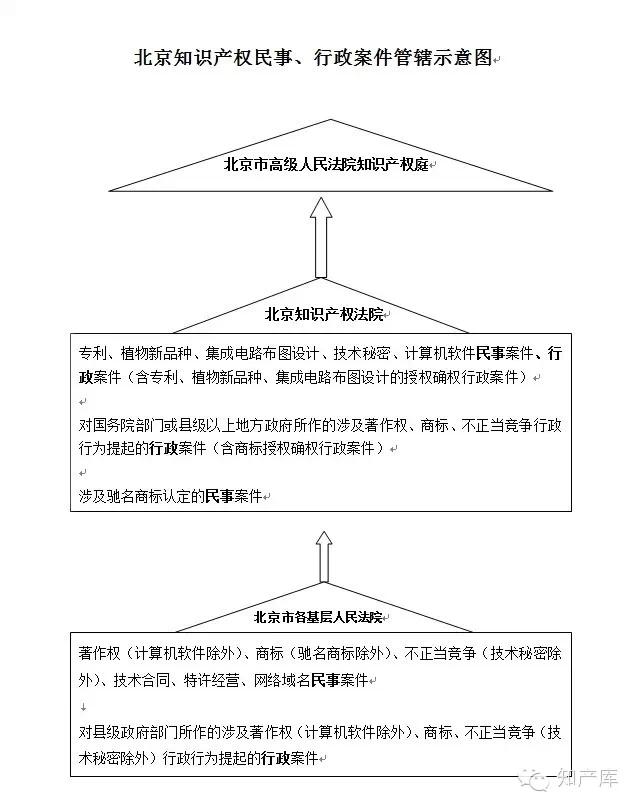 三张图看清楚北上广知识产权法院管辖范围