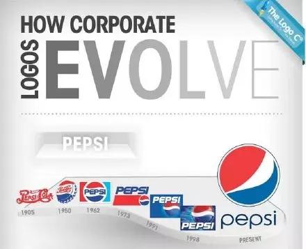 商标的演变