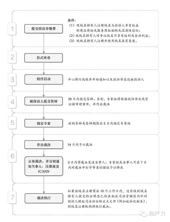 域名争议解决途径及流程