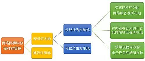 信息网络民事诉讼法律实务