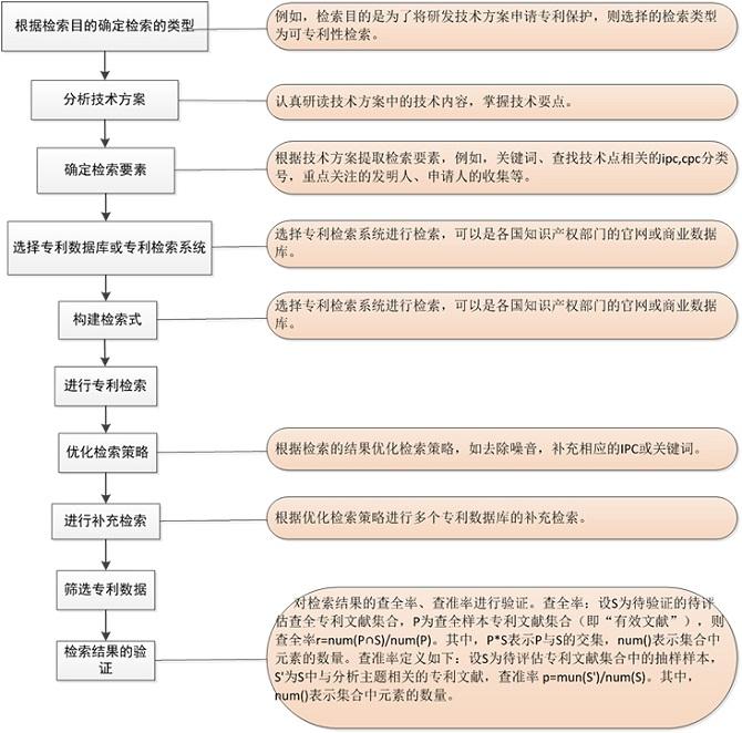 专利检索分类及步骤