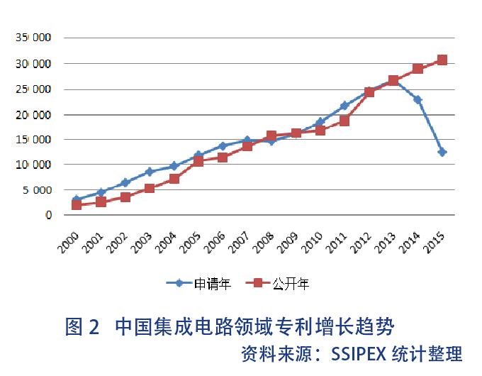 3,中国集成电路知识产权专利发展状况